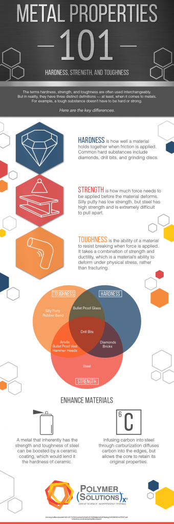 metals properties, infographic, materials science